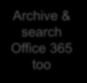 Archive & Search Outlook Integration Search Exchange & Content Store Exchange Server Old emails Large attachments