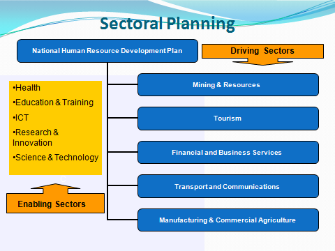 Ten sectoral committees will be established as outlined in Figure 6 below.