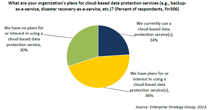 CLOUD DATA PROTECTION 70% are currently or planning to use cloud-based data protection