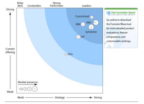 INDUSTRY LEADERSHIP A Leader: 2014 Gartner Magic Quadrant for Enterprise Backup Software & Integrated Appliances A Leader: The Forrester Wave: Enterprise Backup and Recovery Software, Q2 2013 Source: