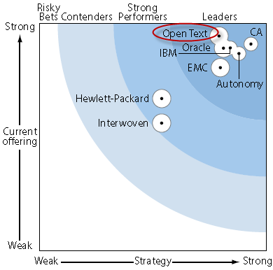 Figure 3 Open Text identified as a Leader in the Forrester Wave: Records Management, Q2 2013 by Brian W. Hill.