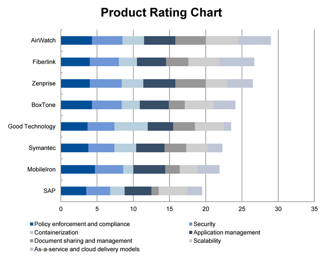 Page 7 of 16 To determine an overall score for each product in the use cases, the ratings in Table 2 are multiplied by the weightings shown in Table 1. These scores are shown in Table 3.