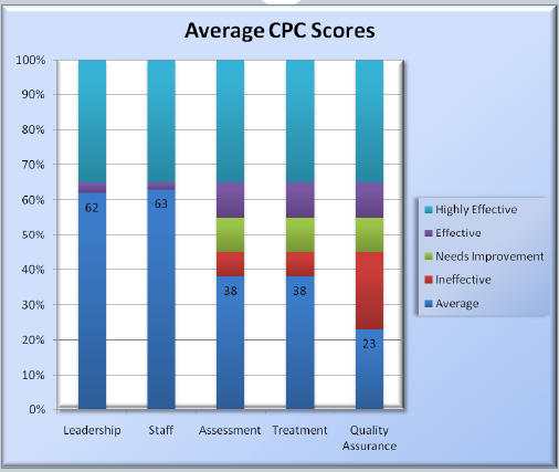 Average CPC Scoring The University of Cincinnati developed averages and