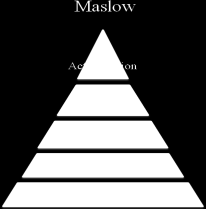 which he called the hierarchy of needs. At the bottom of the pyramid Maslow placed the physiological needs and at the very top of the pyramid he placed the self actualization needs (Molander, 1989).