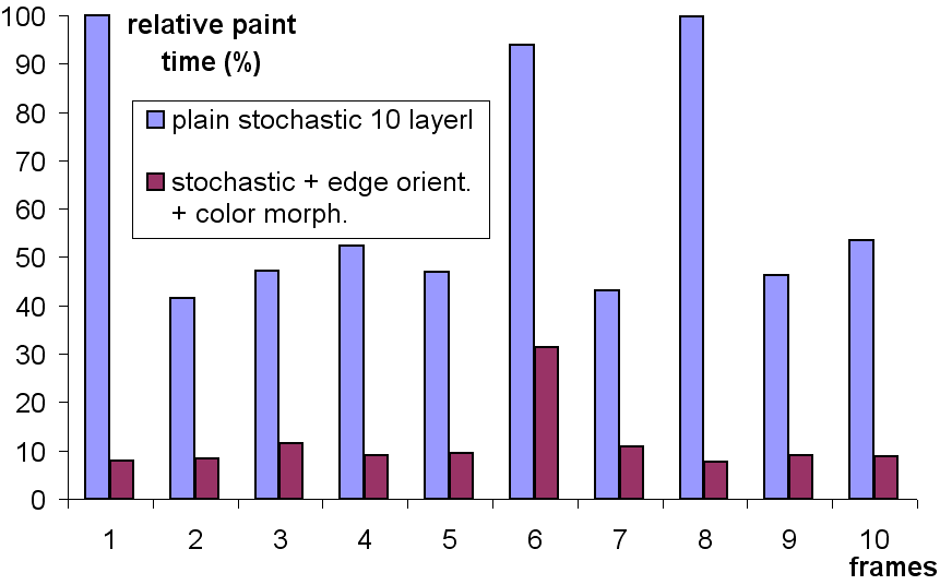 2.4. Optimizing layers and stroke scales 24 Figure 2.14: Stochastic 10-layer painting compared to enhanced painting with edge following and layer lling.