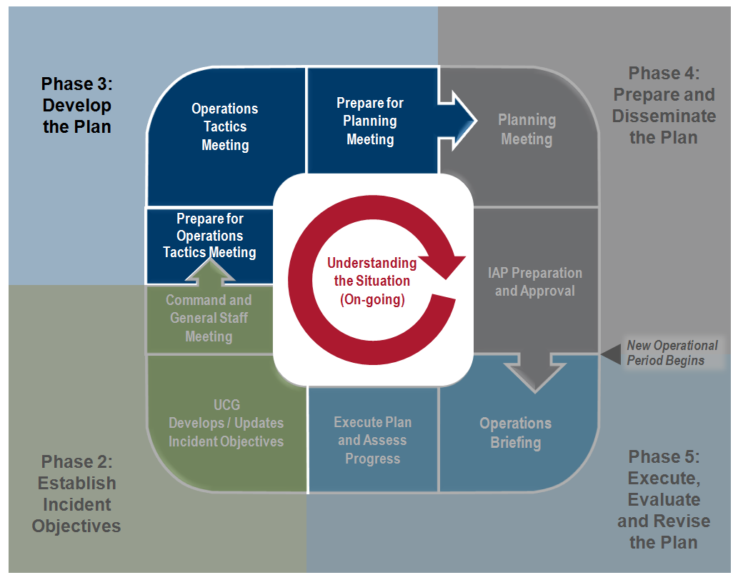PHASE 3: DEVELOP THE PLAN Operational planning is a continuous process, but time-specific operational planning begins immediately following the C&GS meeting.