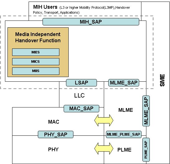 4 IEEE 802.21 as enabler for enhanced network controlled handover 4.3.5 802.11 Integration Figure 4.7. MIH Reference Model for 802.11 This figure shows the MIH functions for 802.