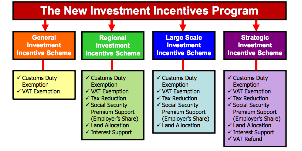 Figure 17. 2012 New Incentive System City Classification and Programme Source: Ministry of Economy, www.ekonomi.gov.
