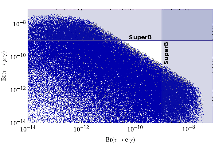 5.4 Numerical Analysis of the Lepton Sector 105 Figure 5.27.: Correlation between Br(τ µγ) and Br(τ eγ). 5.4.3. The Decays τ µγ and τ eγ In Fig. 5.27 we show the correlation between Br(τ µγ) and Br(τ eγ), imposing the experimental bounds on µ eγ and µ e e + e.