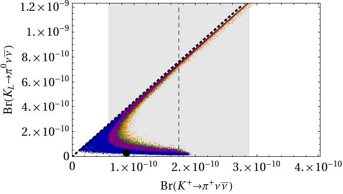 absolute bounds S ψφ 0.25, Br(K L π 0 ν ν) 4 10 10, Br(K + π + ν ν) 2 10 10, Br(B s µ + µ ) 4.9 10 9, where in the last case S ψφ > 0 has been assumed in accordance with CDF and D0 data.