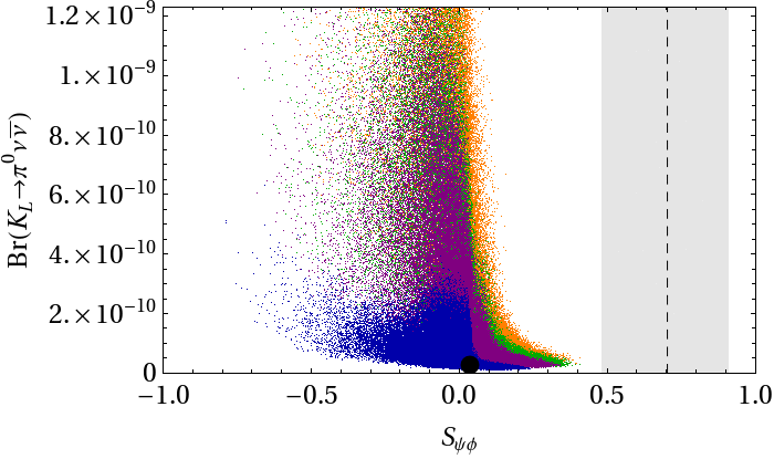 5.1 Numerical Analysis of the Quark Sector 83 Figure 5.16.: Correlations including the ε /ε-constraint (color coding according to Table 5.3). S ψφ can be at most 0.
