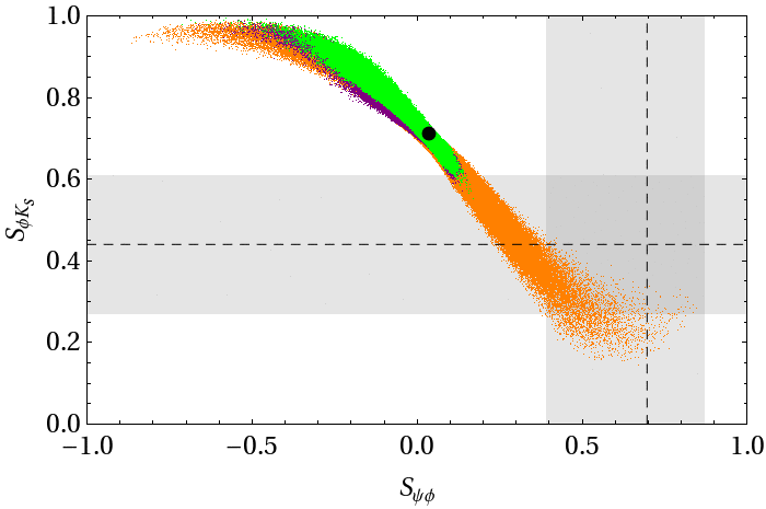88 5. Numerical Analysis S1 (orange) S2 (purple) S3 (green) V ub 0.0034±0.00015 0.0043±0.0001 0.0037±0.0001 δ 13 (66±2) (66±2) (84±2) Table 5.5.: Three scenarios for the parameters s 13 and δ 13 Figure 5.
