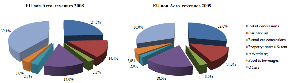Fig. 18: Commercial revenue by source at EU airports, 2008 versus 2009 (Source: ACI Europe Economic Reports) 2008 2009 EU Airports 2008 vs 2009 billion % billion % Total revenues 26,9 100% 26 100%
