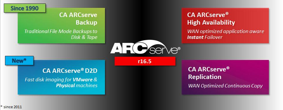 & Licensing Overview: CA ARCserve r16.5 Welcome to the & Licensing Overview for CA ARCserve r16.5. in this guide, you will find a high level product overview, understand product components and find and compare the various licensing plans available.