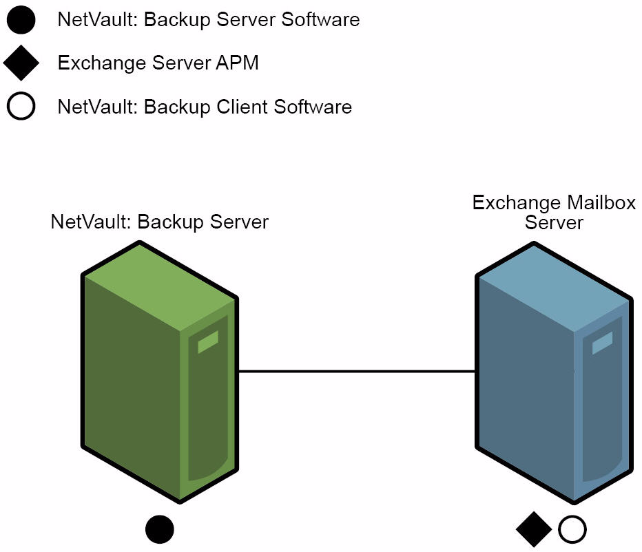 22 Chapter 3 Planning Your Exchange Server Deployment 3.2.0 Standalone Deployment Figure 3-1: Standalone deployment Supported Exchange Server Versions All Supported Exchange Server Editions All