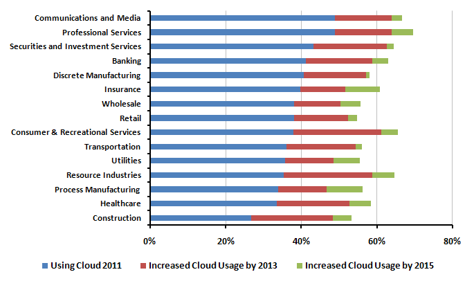 Cloud Usage by Industry Average 2011 Cloud Usage = 38.5% Source: IDC 2011 Vertical View Survey.