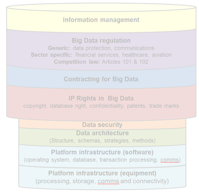 in the context of organisations big data operations 1. Input data from multiple sources 2. Processing operations 3.