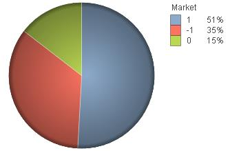 Figure 48 - Average of stock variation Distribution Through the analysis of the market category (Figure 49), we can see that the subject which involves different countries is predominant with 51% and