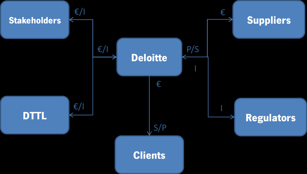 The flow between Deloitte and the environment is an exchange of services, information and payments for those services and products.