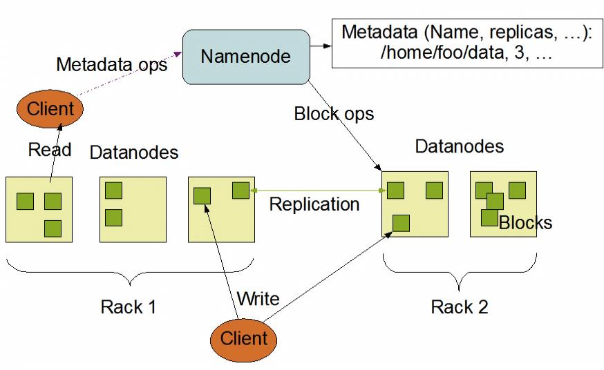 Figure 8 - HDFS Architecture from (Apache Foundation, 2014) b) MapReduce MapReduce is a programming model and software framework for writing applications that rapidly