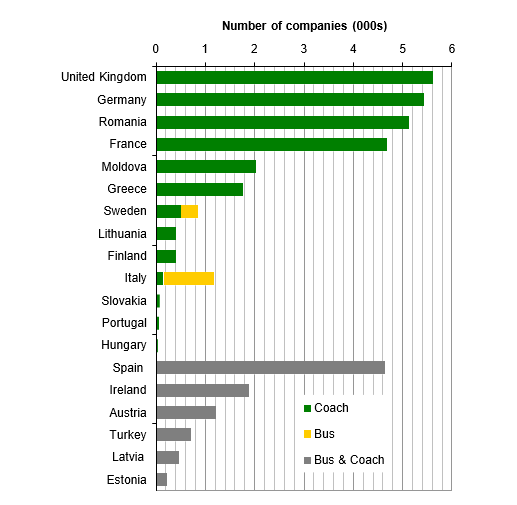 Supply: Number of Vehicles and Operators Estimates for the EU27 (Table 2.