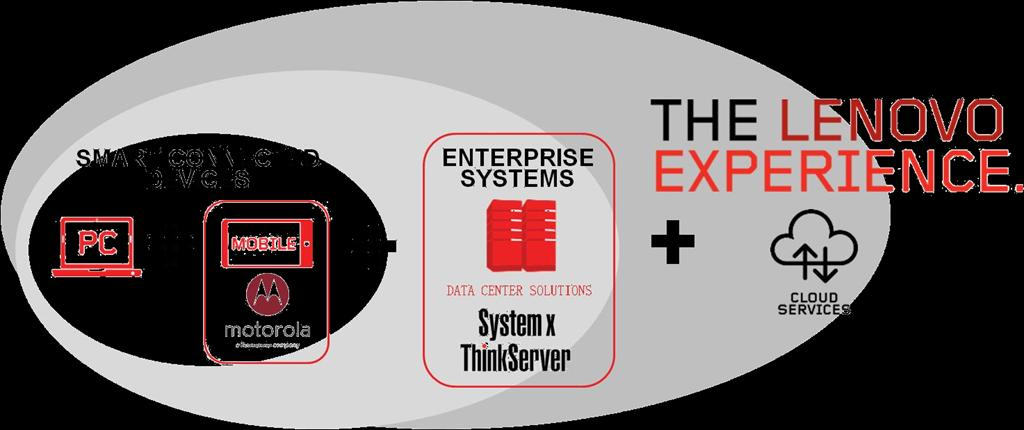 Enterprise Systems Critical to Lenovo s Long Term Strategy Smart connected devices driving back end infrastructure growth Over the next 5 years, Lenovo aspires to
