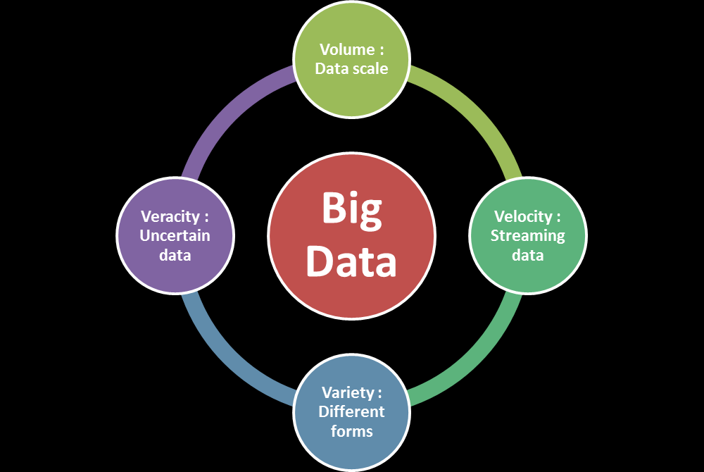 I am sure you may have heard of similar conversations in other contexts. My point is there isn t a clear definition of what Big data is.