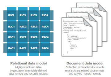 NoSQL Databases Data Model RDB: Define a schema before use; changing the schema is difficult.