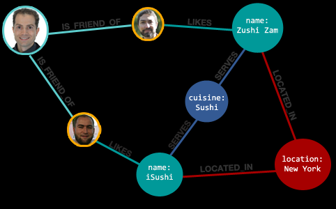 Graph Database NoSQL Models Useful for inter-connected data such as communication patterns, social networks, bio interactions. Displaying data in graphic format allows for index-free connections.