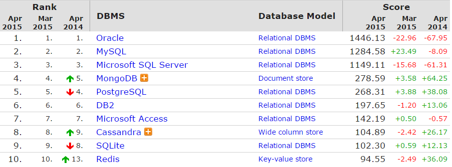 Rankings of DB Systems by Popularity NoSQL is moving up.