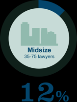 Small-to-Midsize Firms Hold Most Appeal Lawyers were asked, Ideally, what size law firm would you like to work for?