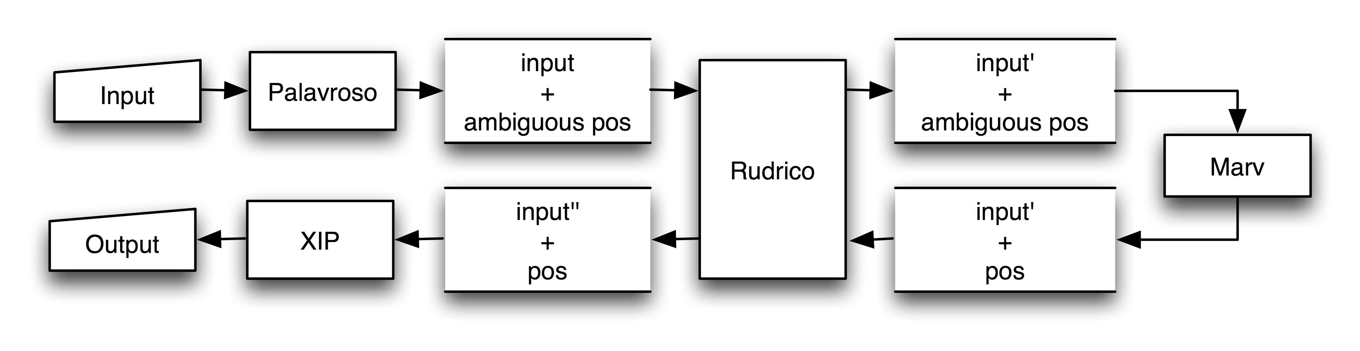 Figure 2: Natural Language Processing chain. 2.3 Example Consider that the sentence O realizador Manuel de Oliveira estava no público. ( The director Manuel de Oliveira was in the audience.
