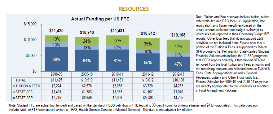 Source: Board of Governors 2012-2013 SUS Annual Accountability Report (January 16, 2014); SUS Funding