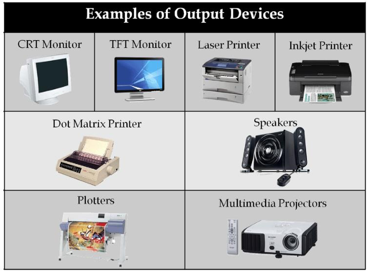 Output devices An output device is any piece of computer hardware equipment used to communicate the results of data processing carried out by an information processing system (such as a computer)