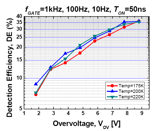 Photon Counting @ 1550nm Dark counting rate vs. temperature @ various overvoltages Dark counting rate vs.