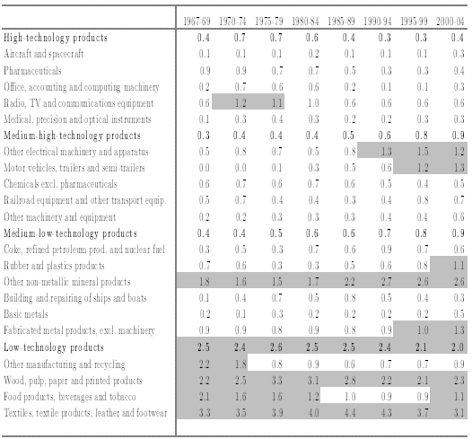 Table 1: Relative export specialization of the Portuguese economy, Balassa Index (Banco de Portugal, 2009:296) Looking at Table 1 we can see that the majority of products where Portugal has a