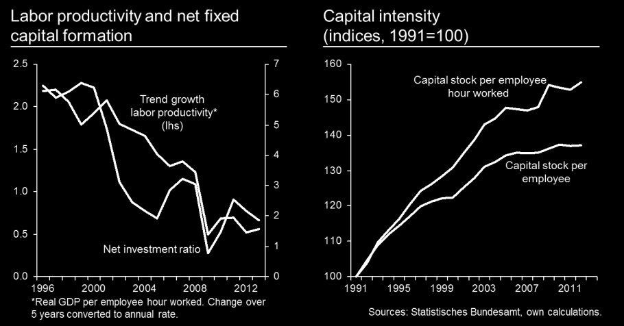 The correlation between productivity growth and the increase in capital intensity can be illustrated by means of a Solow growth accounting process.