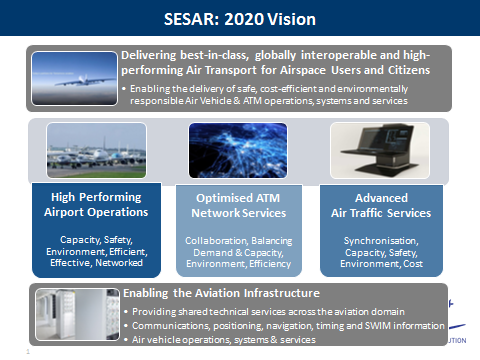 Optimised ATM Network services Advanced Air Traffic services and Enabling the Aviation Infrastructure Research activity is structured into three maturity phases 6 : Phase 1 concerns Exploratory