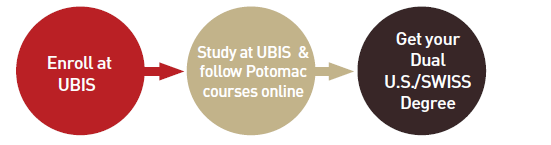 It facilitates the transfer of credits to Potomac College and Potomac credits to, so that our students can combine courses from both institutions, and graduate with a degree from the United States