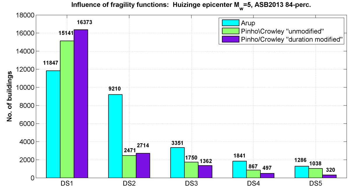 Table D. 13 Comparison of the earthquake scenario of Huizinge M w =5 using the three families of fragility functions in terms of number of buildings damaged to damage states DS1 to DS5.