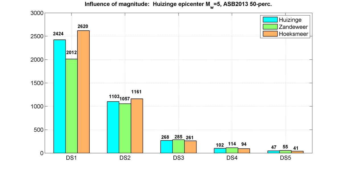 Figure 40: Comparison of the three M w =5 earthquake scenarios in terms of number of buildings damaged to damage states DS1 to DS5. The extended database is used.