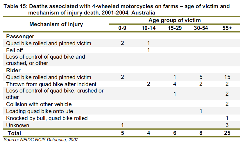 Rollover of quad bikes used on farms is a specific issue. Nine out of 10 rollover fatalities occur on farms 8.