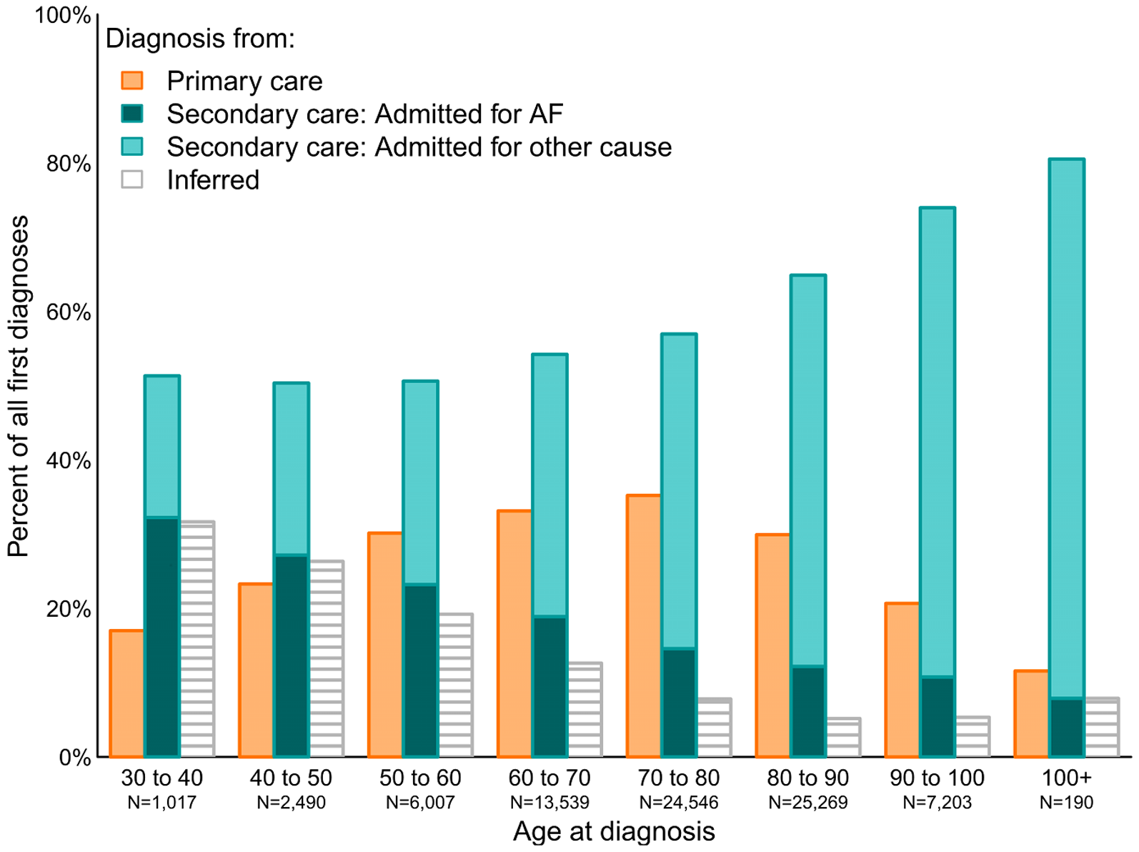 Figure 4. Proportion of incident atrial fibrillation cases identified in each source by age at diagnosis. doi:10.1371/journal.pone.0110900.