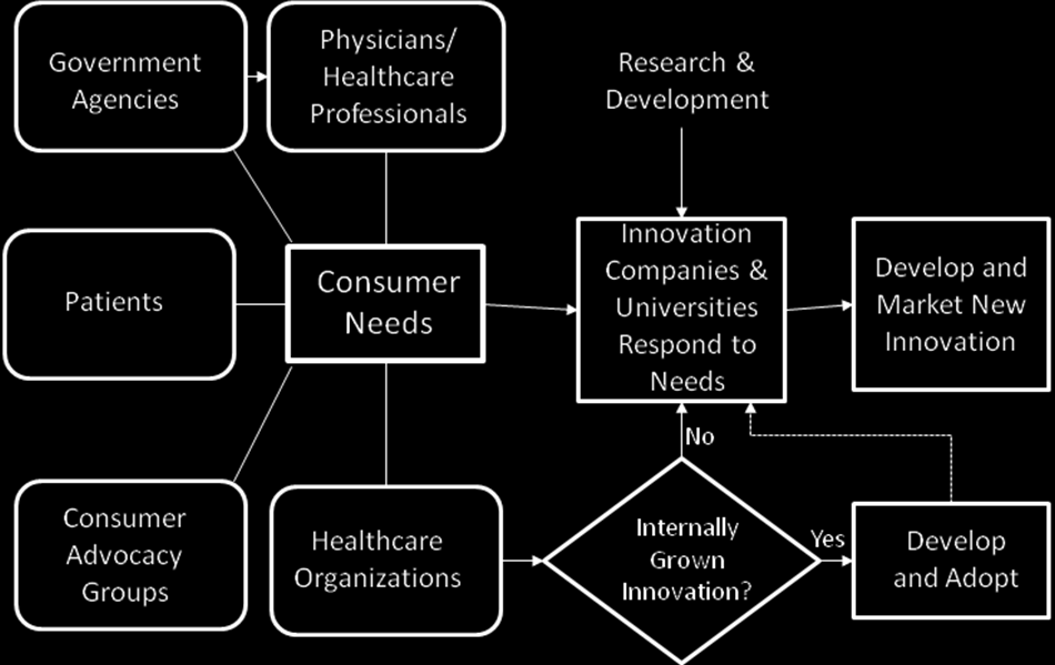 Figure 2: The Process of Healthcare Innovation Many of the innovations in healthcare have been initiated by the healthcare stakeholders (patients, patient advocacy groups, healthcare organizations,