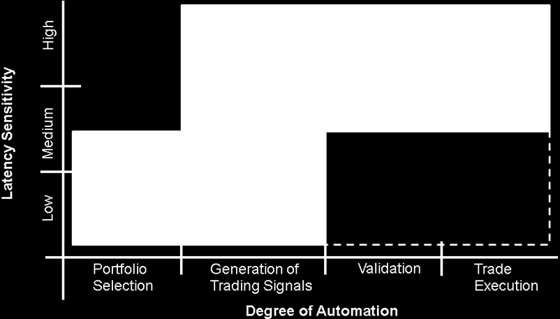 Figure 4: Quantitative portfolio management vs. algorithmic trading Figure 4 illustrates the relation between QPM and AT with respect to the dimensions degree of automation and latency sensitivity.