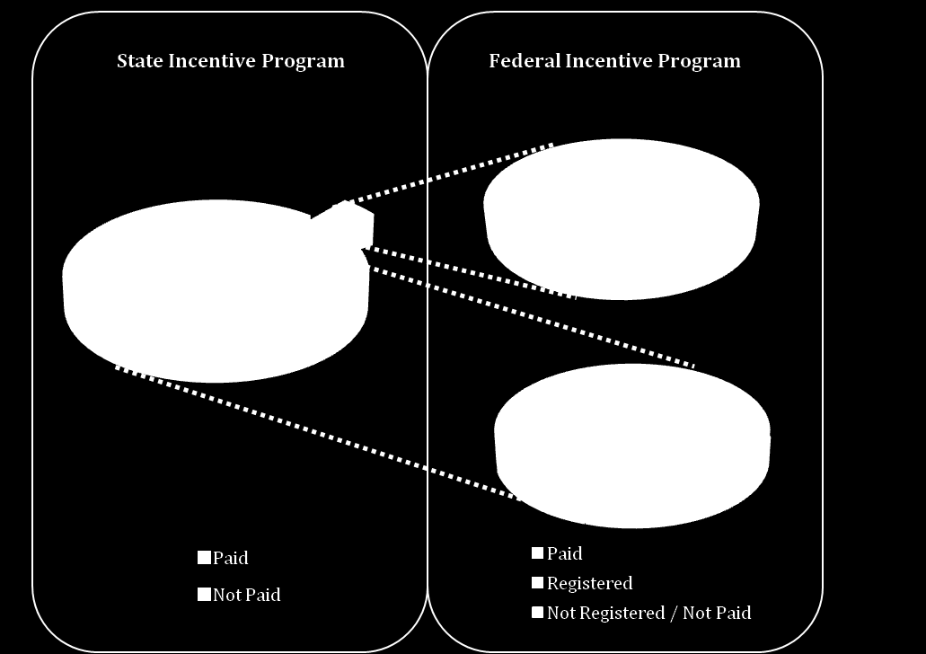Appendix C: EHR Incentive Program Participation Status The following chart provides an overview of the participation in the State and federal incentive programs among Maryland primary care physician
