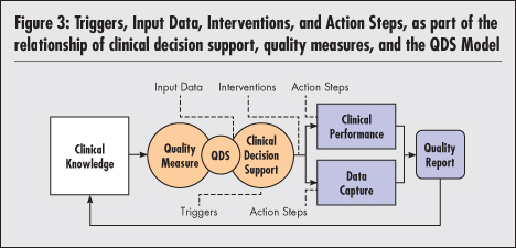 National Quality Forum calculate quality measures as a byproduct of health IT use; and facilitate the electronic capture of information necessary for quality reporting from the EHR.