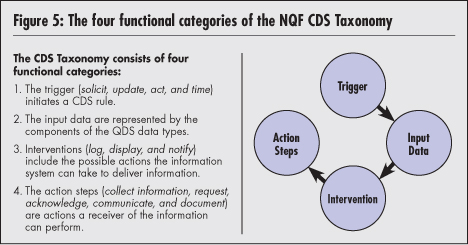 Driving Quality and Performance Measurement A Foundation for Clinical Decision Support Table 1: NQF CDS Taxonomy Triggers NQF CDS TAXONOMY: TRIGGERS Triggers 1.