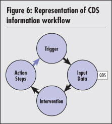 National Quality Forum As depicted in Figure 6, the completion of any action step from one CDS rule may trigger the next rule in a set.
