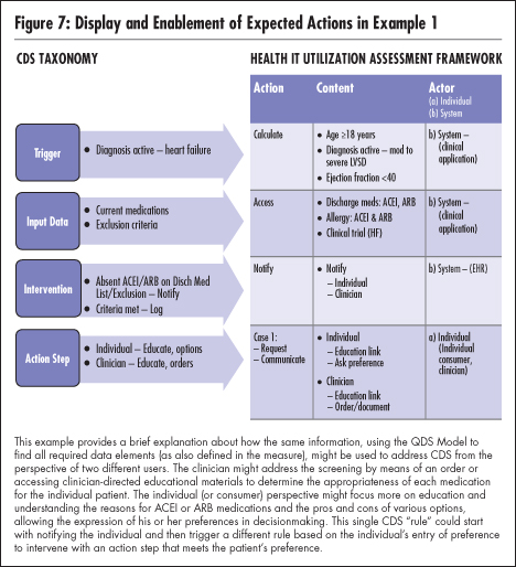 National Quality Forum Figure 7 shows how the CDS Taxonomy and the Health IT Utilization Assessment Framework can be used in concert to display and enable expected actions.